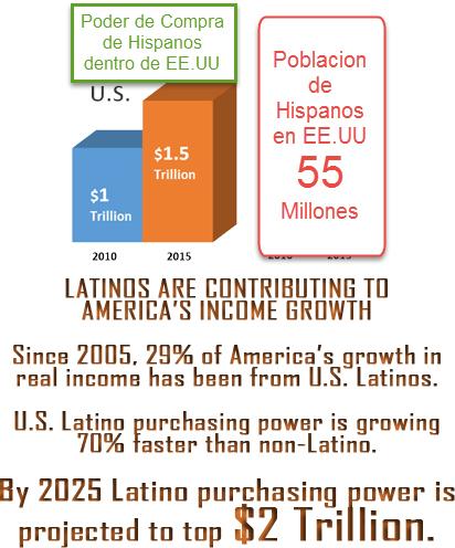 hispanos-usa-purchasing power